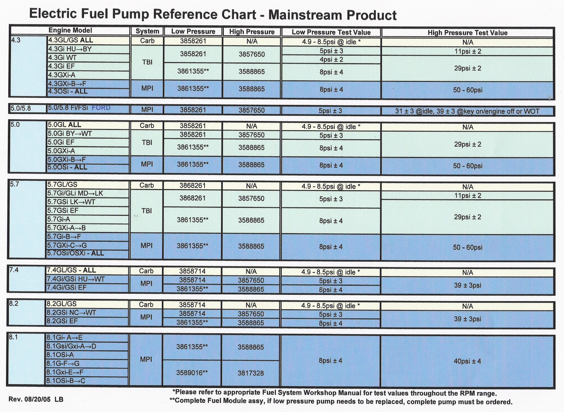 GAS FUEL PUMP, Volvo Penta Chart ...